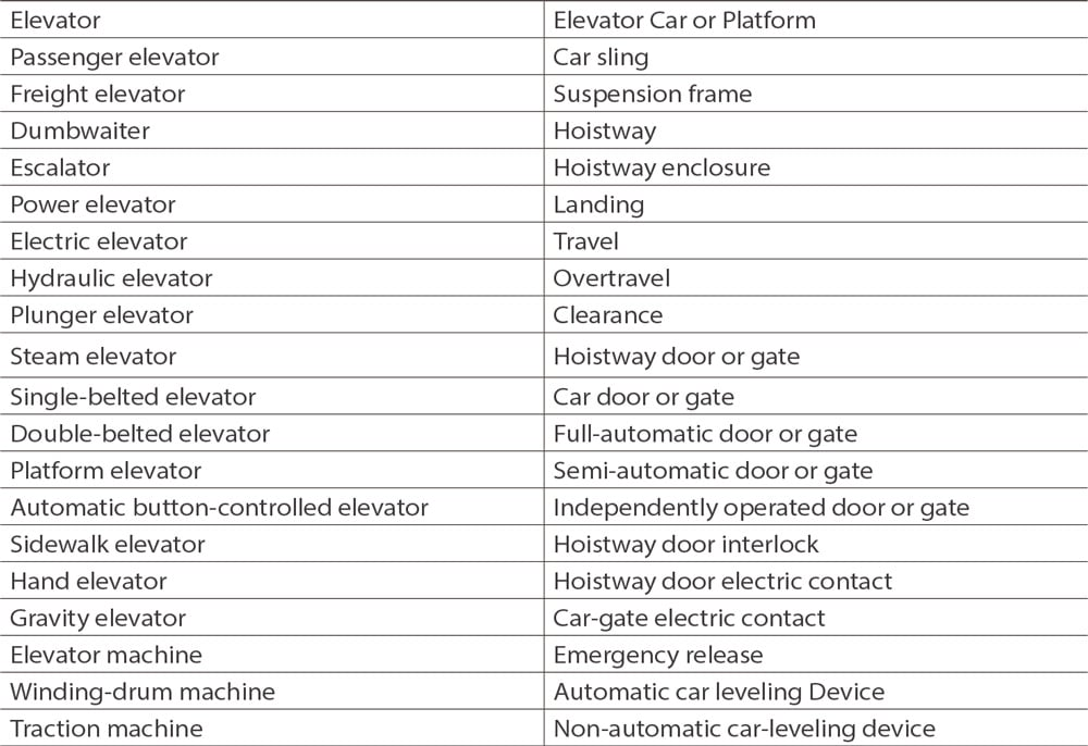 The-American-Safety-Code-for-Elevators-and-Escalators-Part-Two-Table-1
