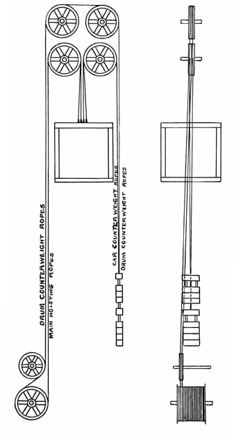 A-Brief-History-of-Elevator-Wire-Ropes,-Part-One-Figure-7