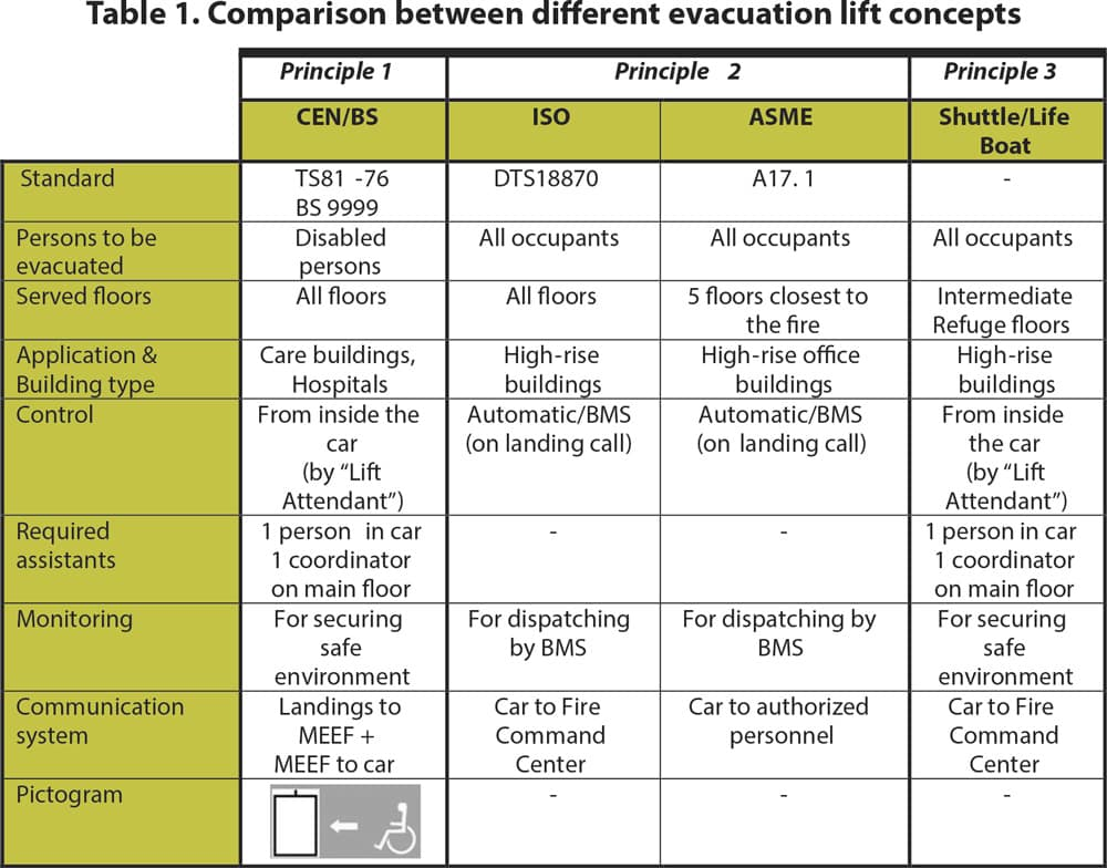 Comparison-of-Concepts-for-Evacuation-Lifts-Table-1