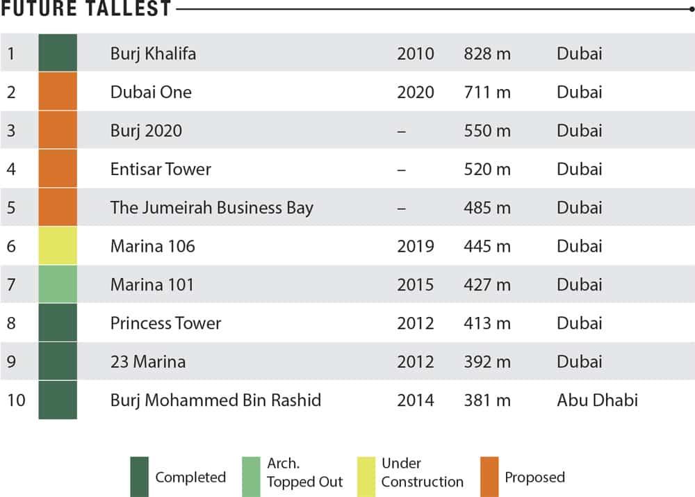 Destination-UAETable2