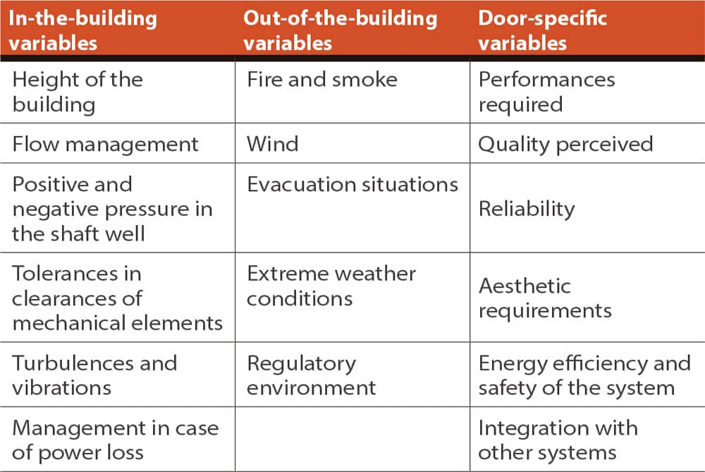 Door-Technology-for-High-Rise-Applications--Table-2