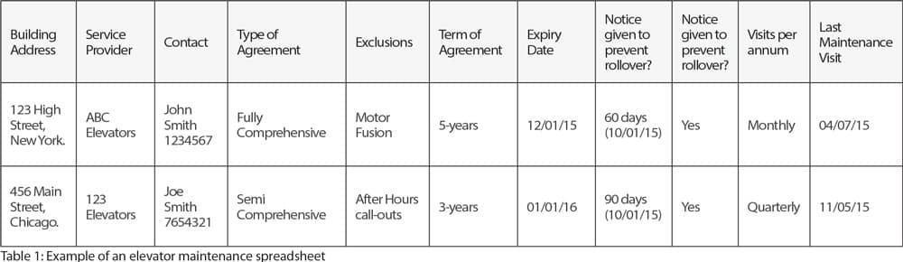Effective-Management-of-Elevator-Escalator-Maintenance-Agreements-Table