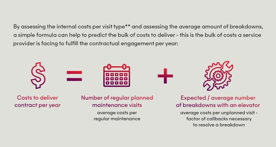 How to Maximize the Value of Maintenance and Service Contracts Using the Internet of Things - Info Chart