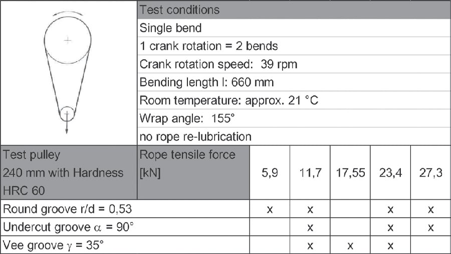 Rope Development and Lubrication - 02