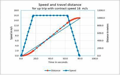 The-Maximum-Speed-of-Elevators-Figure-2