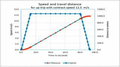 The-Maximum-Speed-of-Elevators-Figure-3