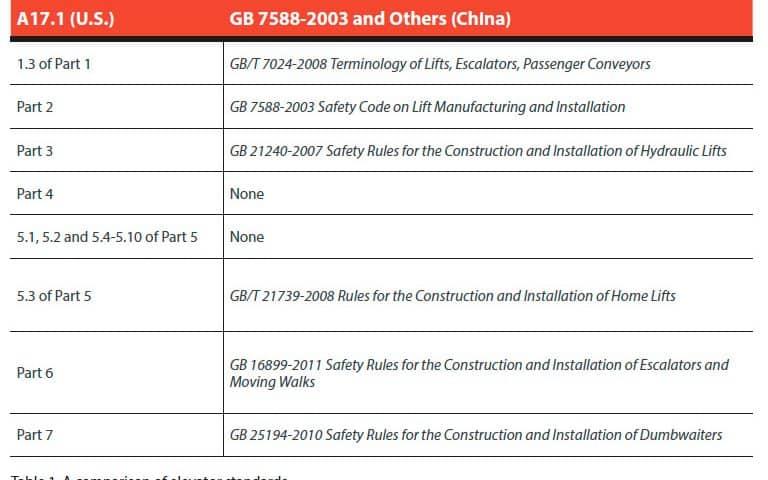 China-Vs-US-Electric-Elevator-Standards