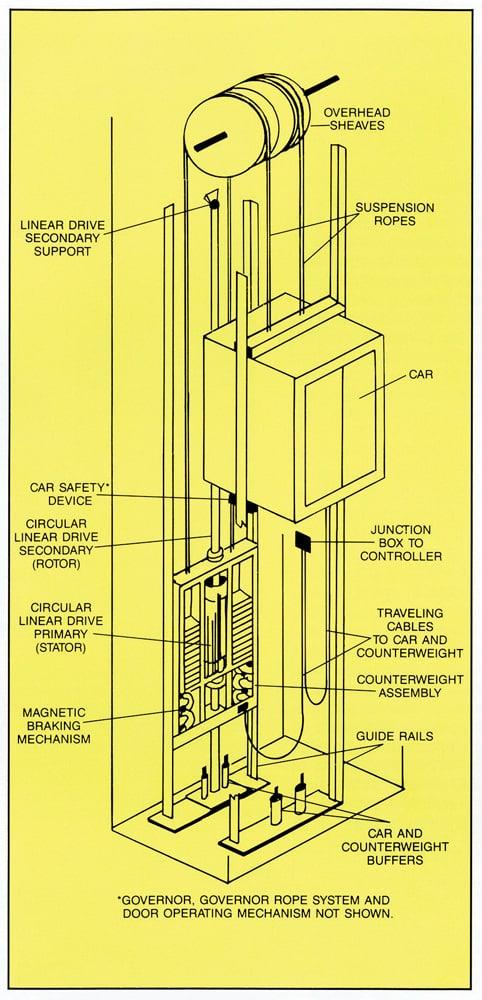 Early-Machine-Room-Less-Elevators-Figure-3