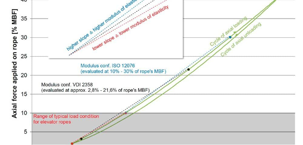 Elasticity-Behavior-of-Elevator-Ropes