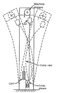 Elevator-Emergency-Operations-Figure-17
