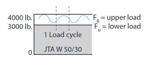 Elevator-Shaft-Connections-Figure-1