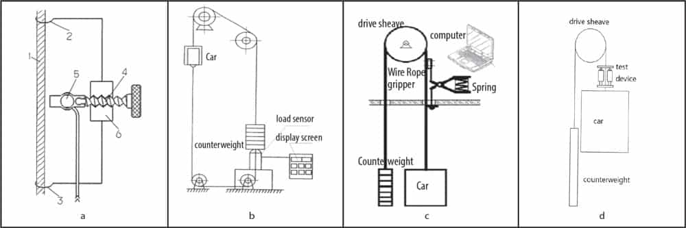 Innovative-Balance-Coefficient-Testing-System-for-Elevators-Figure-1
