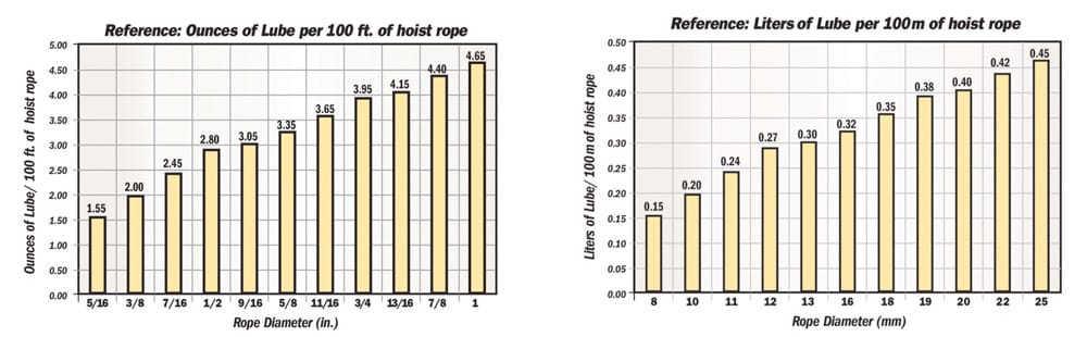 Lubrication-and-Elevator-Ropes-Myths-Half-Truths-and-Mistruth-Graphs