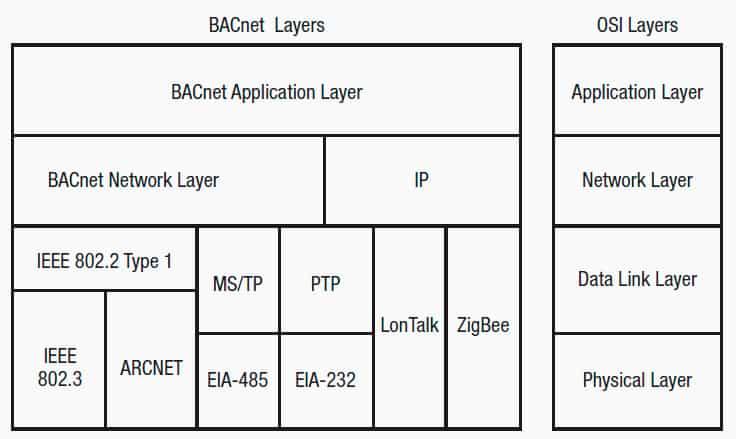 Open-Communication-Protocols-for-Elevators-Part-2-Figure-1