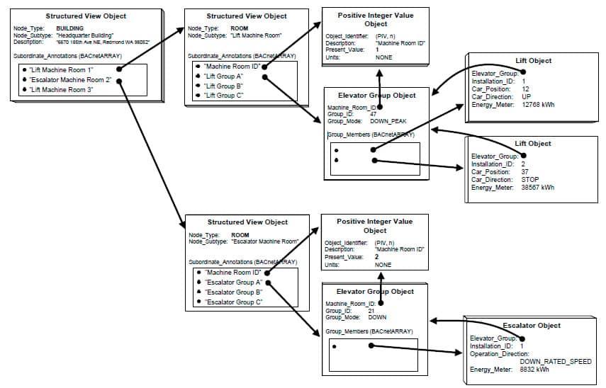 Open-Communication-Protocols-for-Elevators-Part-2-Figure-3