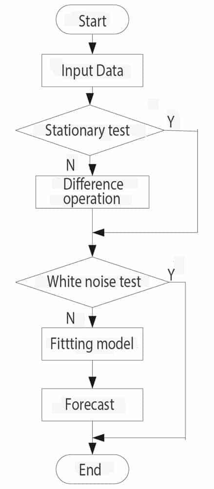 Predicting-Elevator-Traffic-Flow-Using-SAS-Figure-1