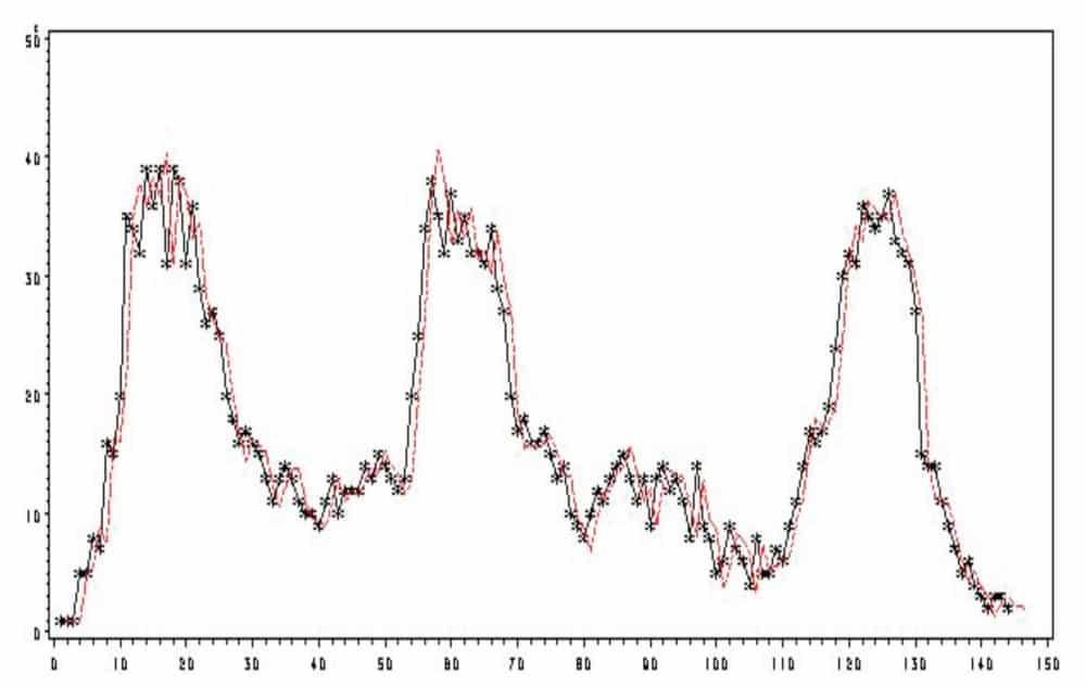 Predicting-Elevator-Traffic-Flow-Using-SAS-Figure-3