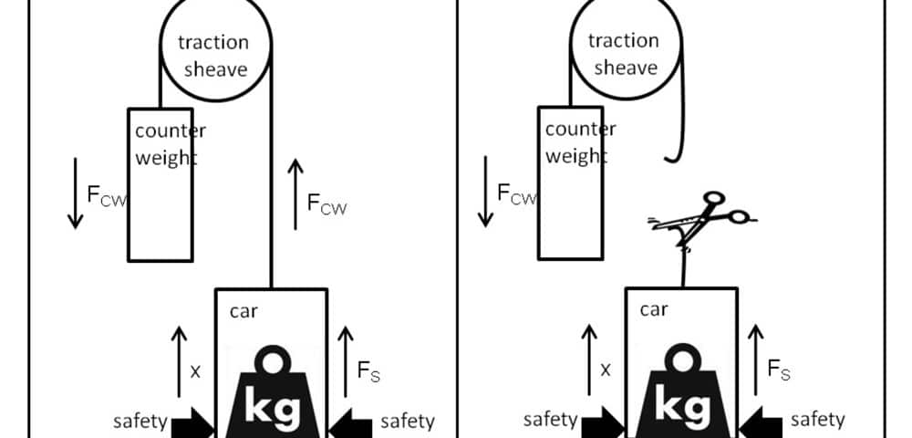 Risk-Potential-of-Safety-Gears