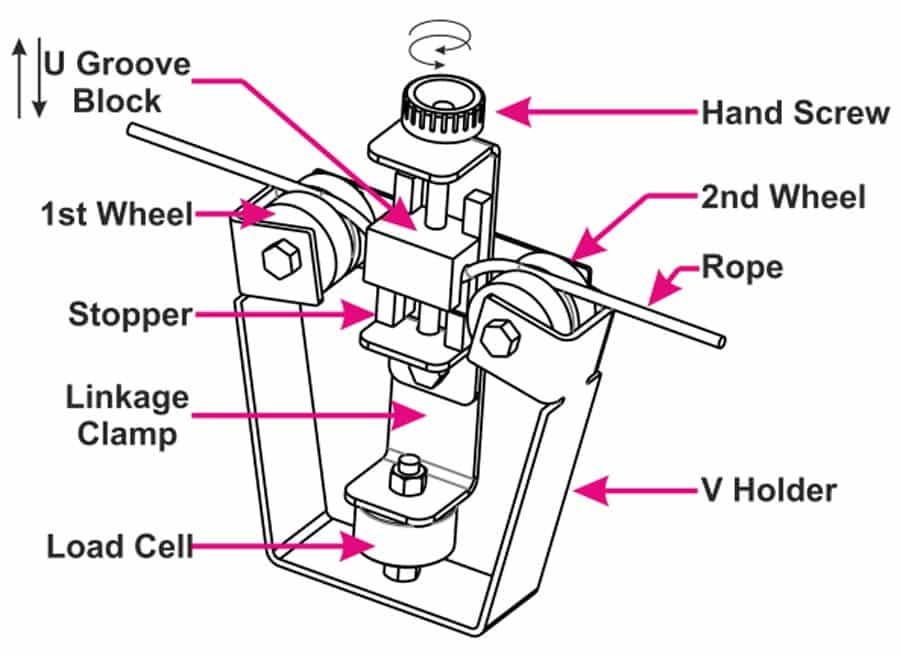 A Design Methodology of Rope Tension Meter Used for Lift Automatic Door Assembly - 04