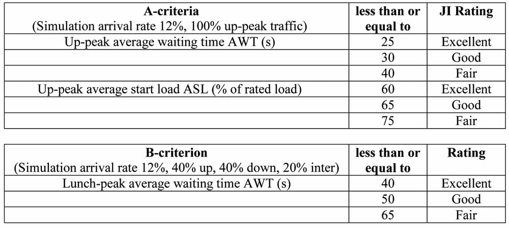 Difficulties-in-Comparing-the-Results-of-Lift-Traffic-Simulations-Table-2