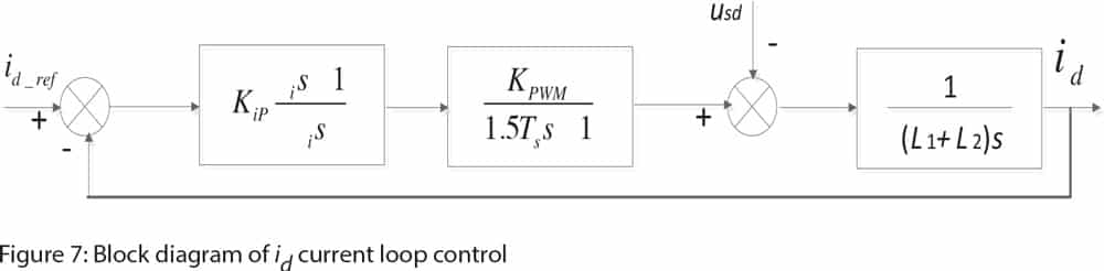 Grid-Connected-Feedback-Control-Figure-7