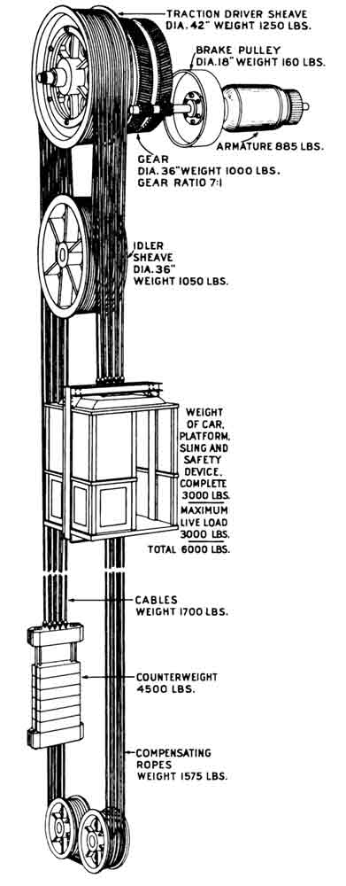 Gurney-Elevator-Part-Three-Figure-1