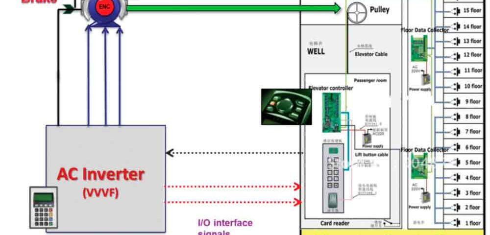 Integrated-Control-Solution-Provides-Many-Advantages