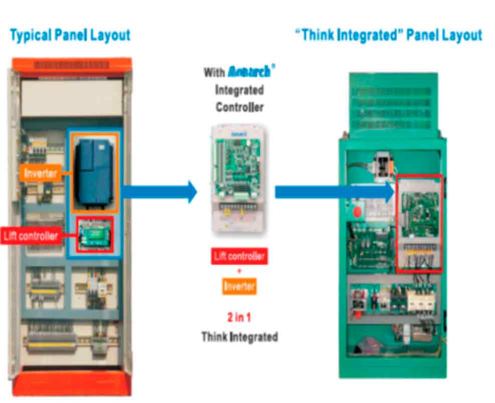 Integrated-Control-Solution-Provides-Many-Advantages-Figure-7