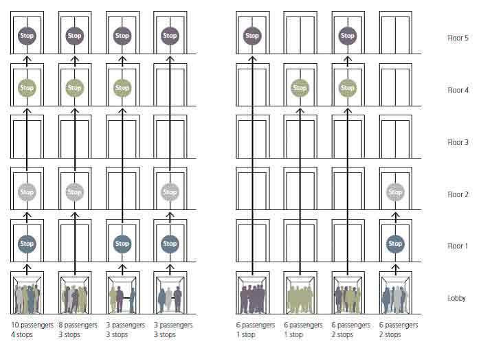Intelligent-Transit-in-Modern-Buildings-Figure-10