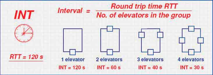 Intelligent-Transit-in-Modern-Buildings-Figure-4