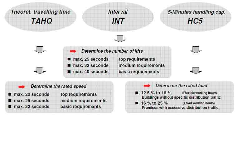 Intelligent-Transit-in-Modern-Buildings-Figure-5