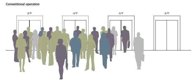 Intelligent-Transit-in-Modern-Buildings-Figure-8