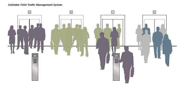Intelligent-Transit-in-Modern-Buildings-Figure-9