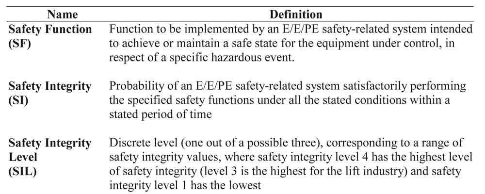 Methods-for-the-Safety-Integrity-Determination-Table-1