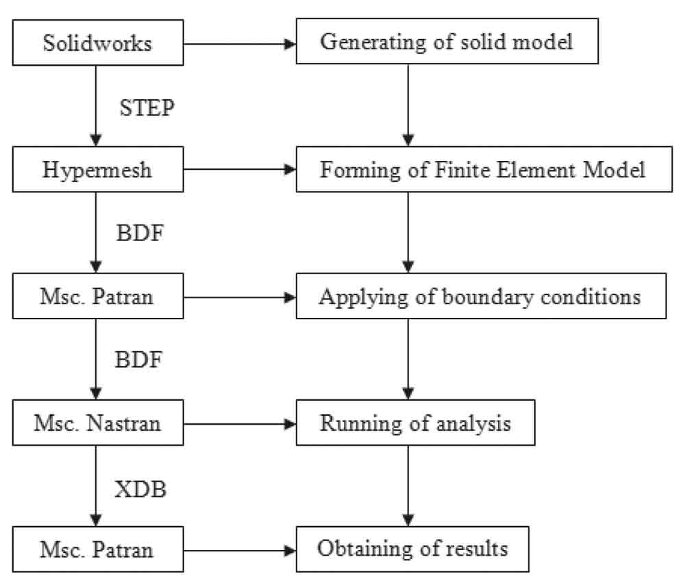 Modelling-and-Analysis-of-Guide-Rail-Brackets-and-Attaching-Parts-Figure-1
