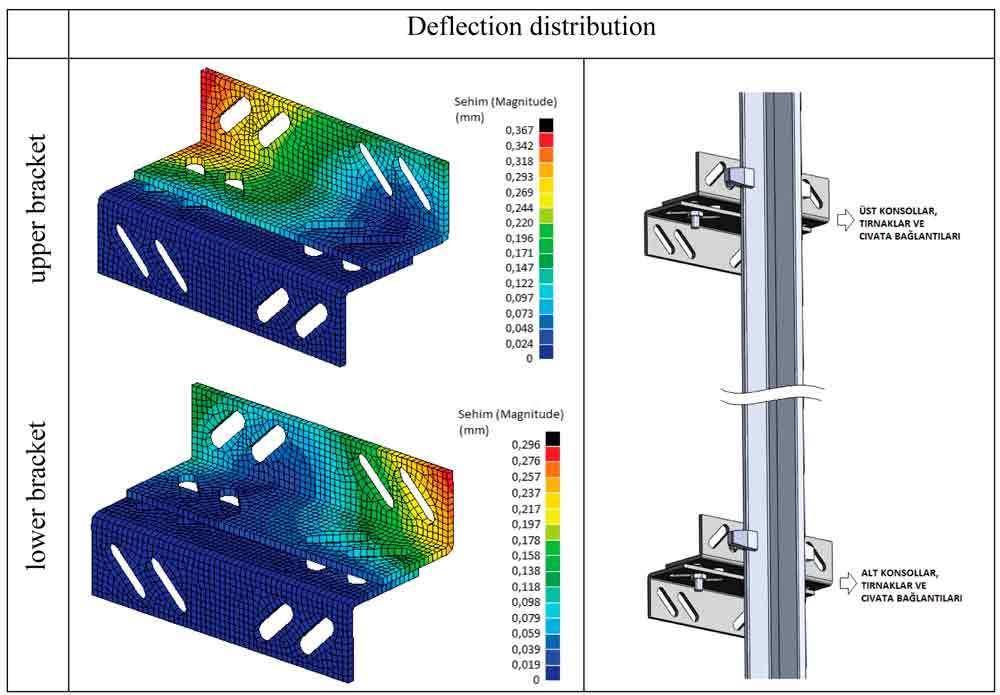 Modelling-and-Analysis-of-Guide-Rail-Brackets-and-Attaching-Parts-Figure-5