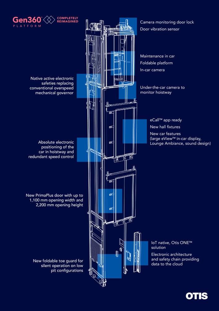 New Elevator Platforms 1