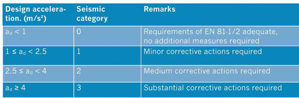 New-European-Standards-Table-1