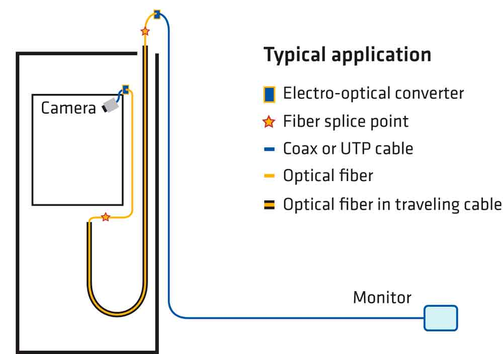 Optical-Fiber-in-Elevator-Traveling-Cable-Figure-2