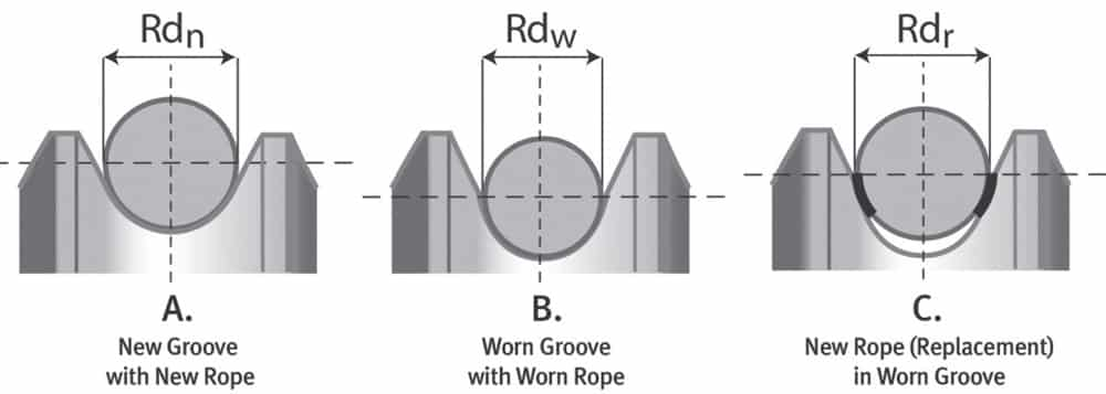 Rope-Application-Installation-and-Maintenance-Figure-2