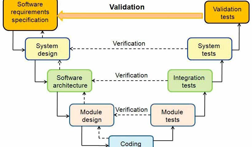 Software-Testing-of-Embedded-Safety