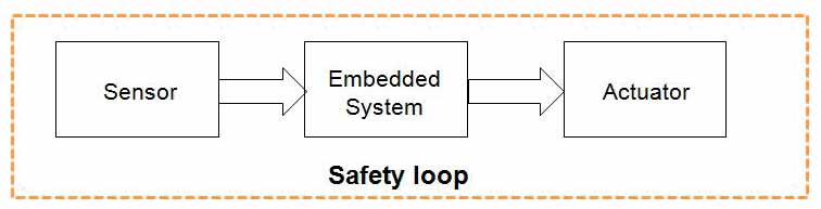 Software-Testing-of-Embedded-Safety-Loops-Figure-1