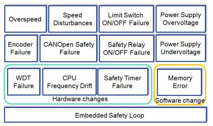 Software-Testing-of-Embedded-Safety-Loops-Figure-10