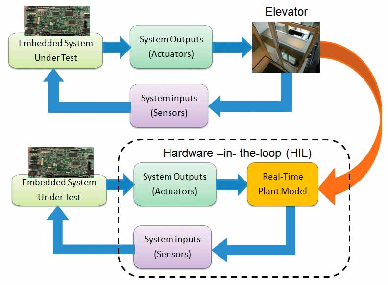 Software-Testing-of-Embedded-Safety-Loops-Figure-4