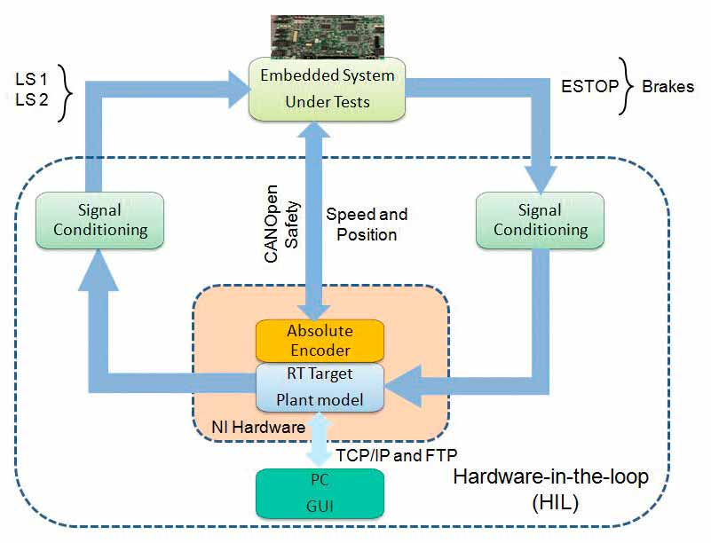 Software-Testing-of-Embedded-Safety-Loops-Figure-9