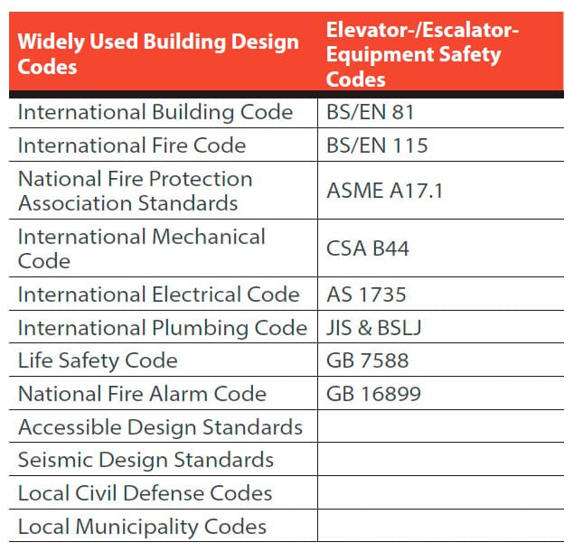 Vertical-Transportation-Design-Planning-Table-1