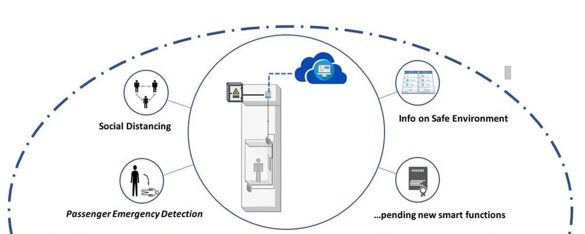 A Smart Platform for Real-Time Results