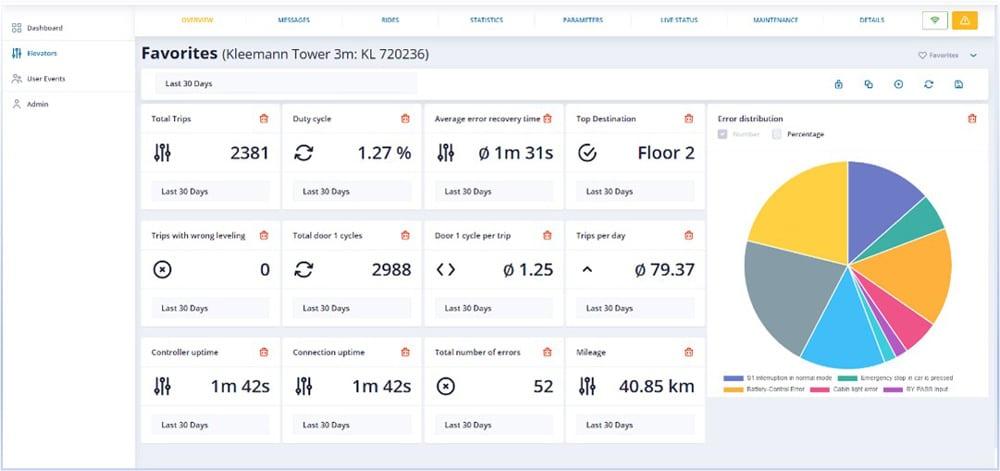 A Smart Platform for Real-Time Results - elevators_dashboard