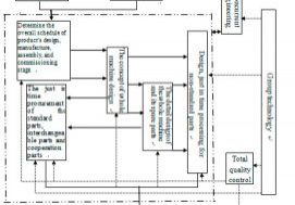 Application-Research-of-Advanced-Manufacturing-Technology-in-Escalator-Manufacturing-Figure-1