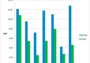 Lift-Energy-Consumption-Comparative-Reporting